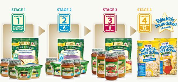 Organic Baby Food Preservatives